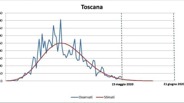 grafico Toscana-2