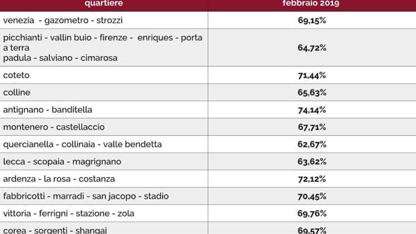 La raccolta differenziata a Livorno-2