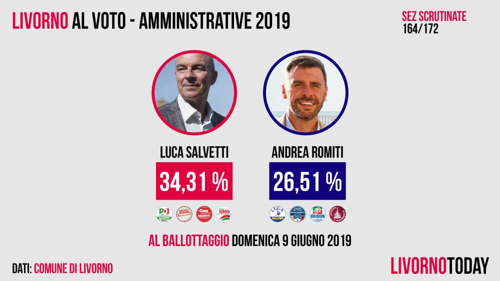 Elezioni livorno 2019 exit poll proiezioni e risultati for Oggi parlamento diretta